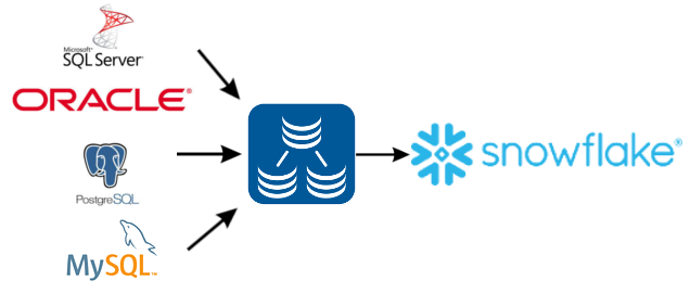 Data replication into Snowflake